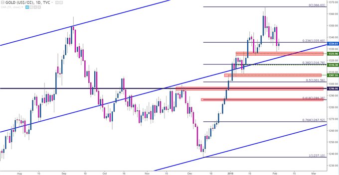 Gold Prices Daily Chart