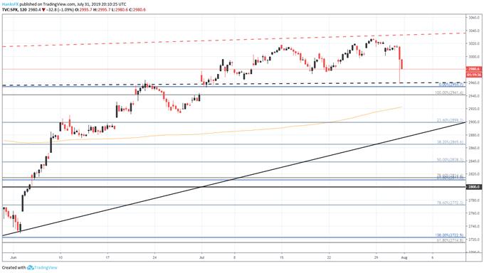 S&P 500 price chart fed meeting