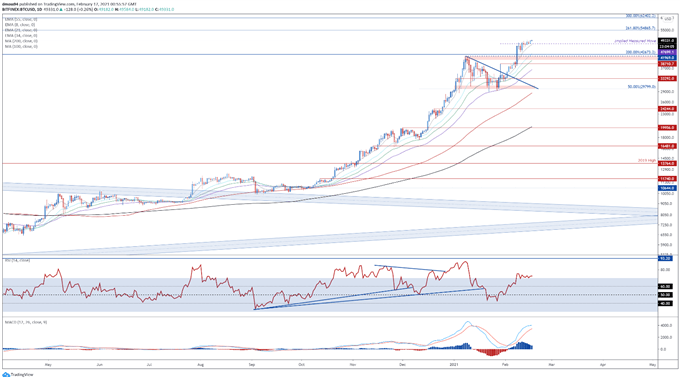 Bitcoin (BTC) Outlook: BTC/USD Challenging $50,000, Where to Next?