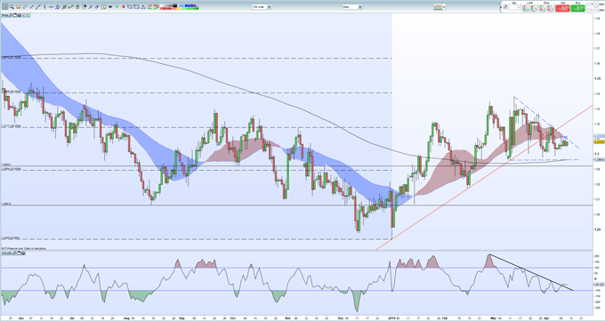 Sterling Weekly Technical Outlook: GBPUSD, EURGBP and GBPJPY