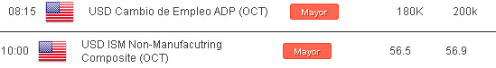 USD/CAD indeciso y a la espera de fundamentales para USA