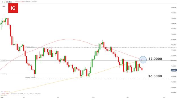 Rand sudafricano: USD / ZAR stabile in vista della decisione sul tasso SARB
