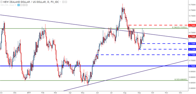 AUD/USD, NZD/USD Continue to Show Divergence