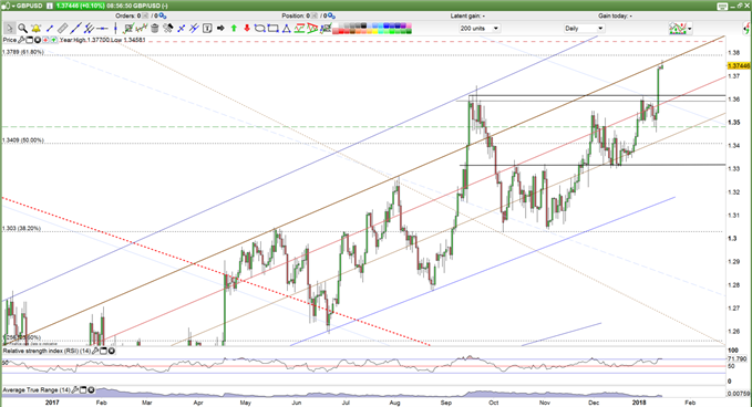 GBPUSD price forecast daily chart