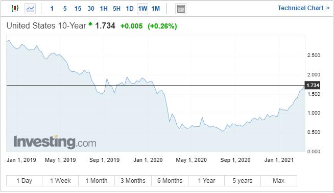 Grafik Treasury 10 Tahun