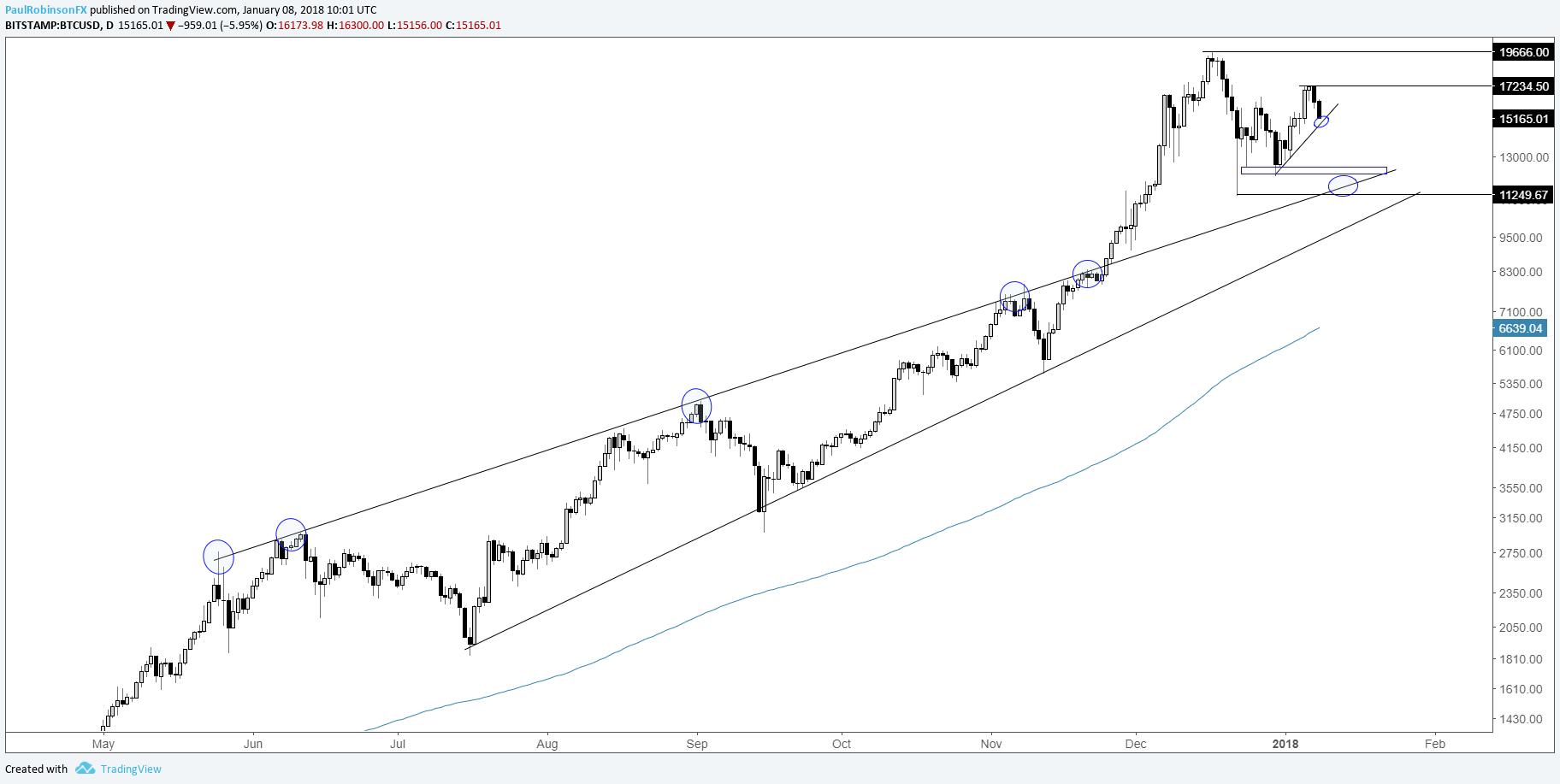 ripple price analysis  u2013 high