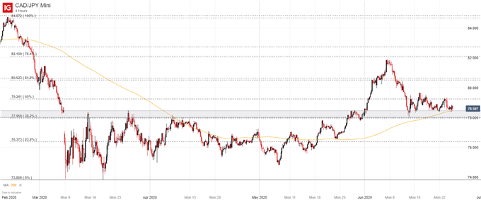 CAD/JPY price chart