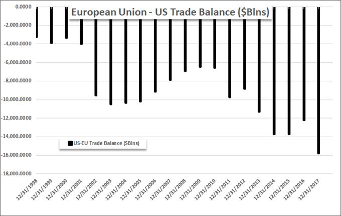 US-EU trade balance.