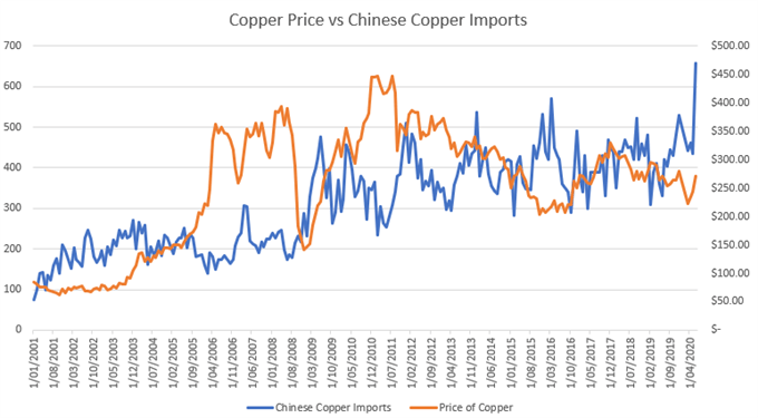 Copper Price Outlook: XCU/USD May Fall as RSI Diverges with Price