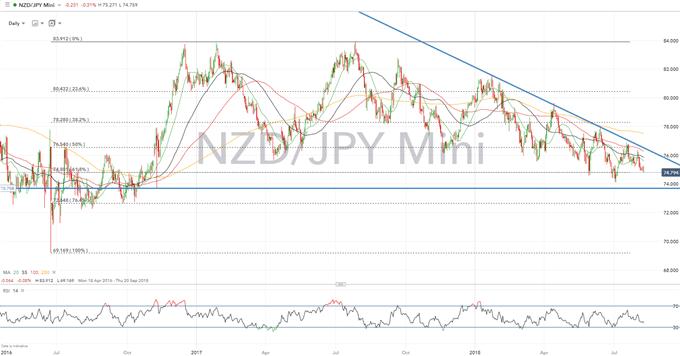 NZD Technical Analysis Overview: NZDUSD & NZDJPY Focus Ahead of RBNZ