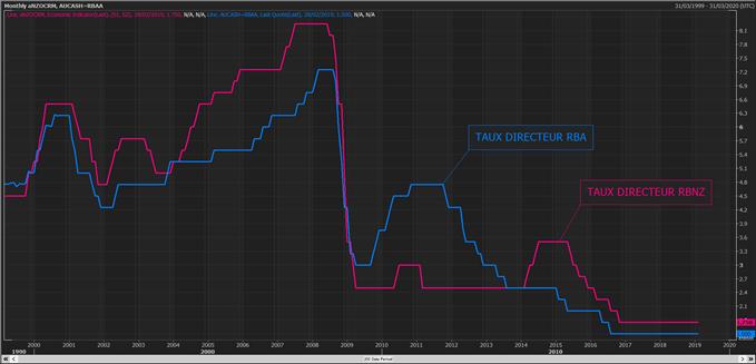 Comparaison des taux directeurs de la RBA et de la RBNZ