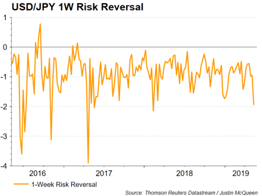 Currency Volatility: Japanese Yen Upside Risk Surpasses Flash Crash Levels