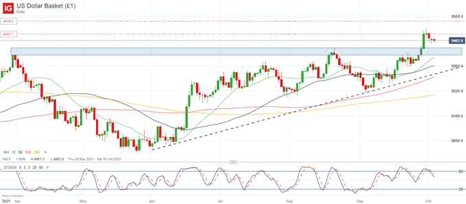 GBP/USD Bounce Rejected at Key Fibonacci Level as USD Sellers Struggle For Momentum
