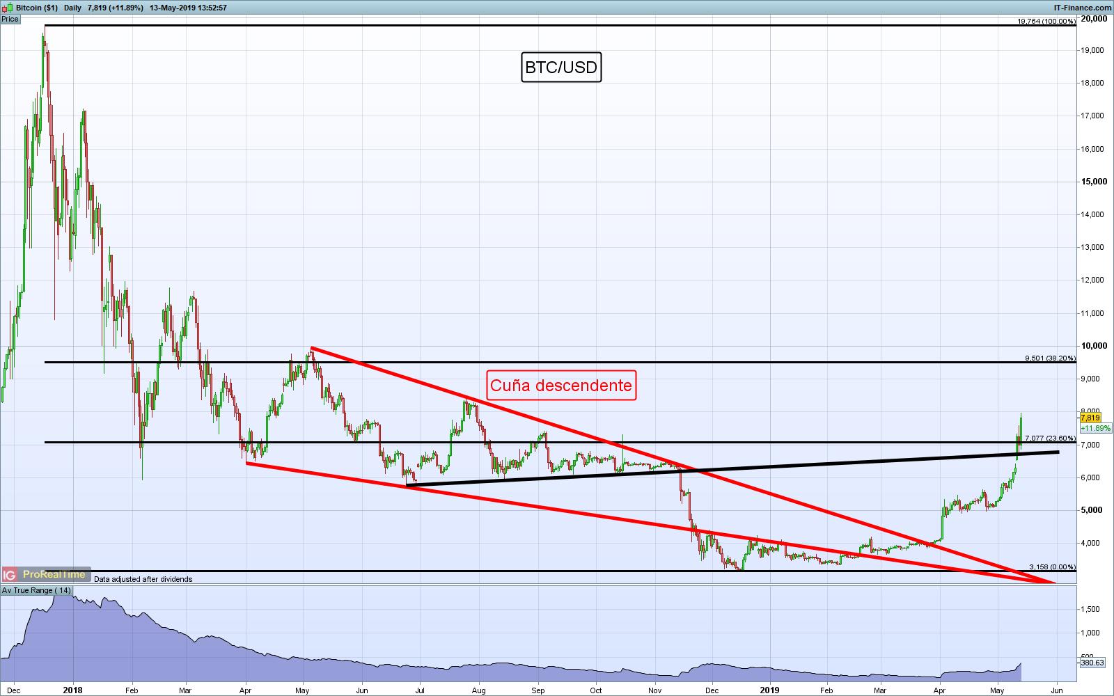 óstico Bitcoin Btc Usd Continúa