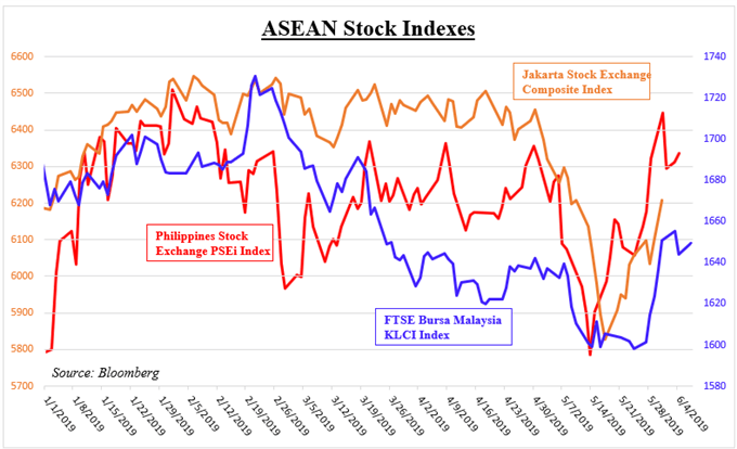Dollar Drops Versus SGD, IDR on Fed Rate Cut Bets. China Trade Eyed