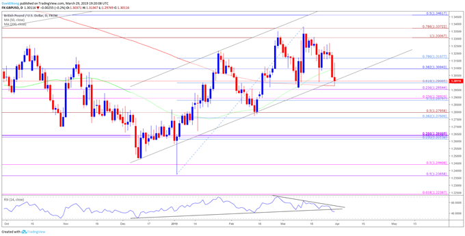 GBPUSD Rate Daily Chart