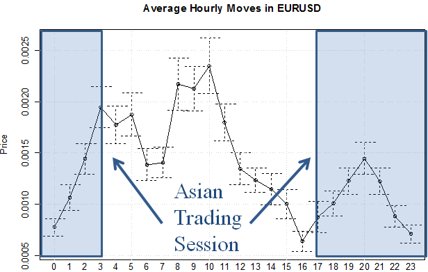 Average Hourly Moves in EURUSD during the Asian Trading Session