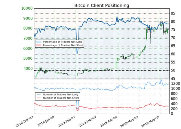Bitcoin : l'évolution du positionnement des traders génère des signaux mixtes