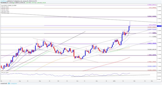 EUR/USD Carves Bullish Sequence Even as ECB Warns of Euro Volatility