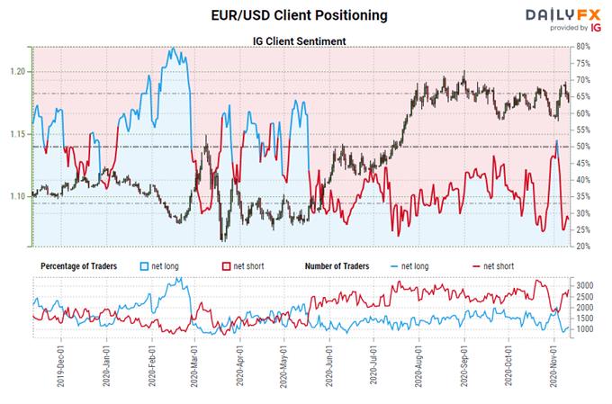 Previsioni per l'euro: prestazioni dopo le elezioni statunitensi, il vaccino COVID-19 è un cattivo presagio per EUR / JPY, EUR / USD