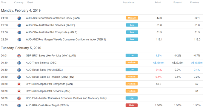 Asia Pacific Trade Economic Calendar