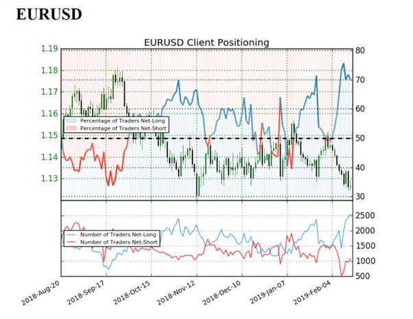 أسعار اليورو مقابل الدولار EUR/USD قد تتجه للمزيد من الهبوط بحسب مؤشر ميول التداول