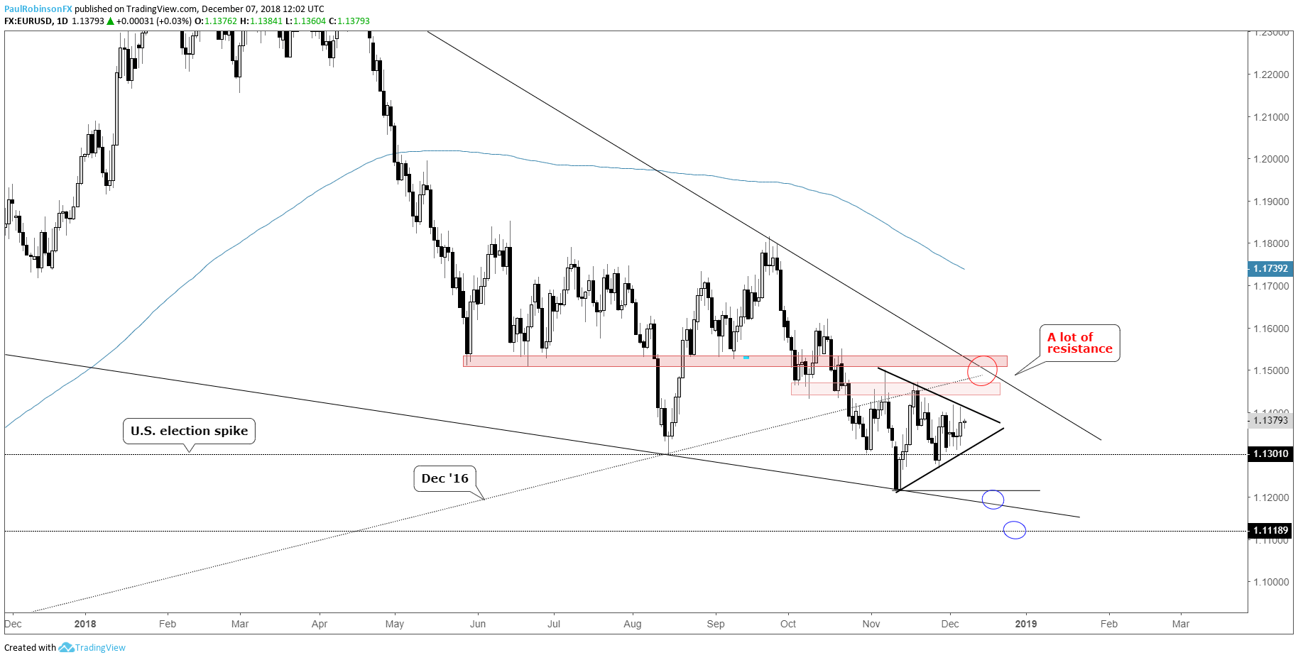Eur Usd Daily Chart Triangle To Break Very Soon