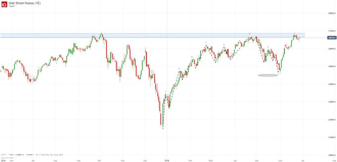 Dow Jones Index Chartanalyse