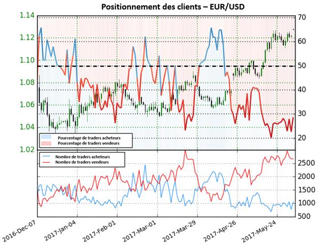Depuis le 18 avril le positionnement des traders a été majoritairement vendeur sur l'EUR/USD et a permis à la paire d'augmenter de 5,5%.