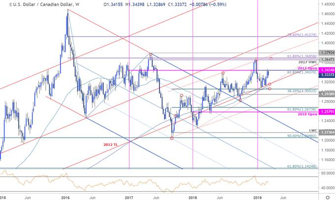 USD/CAD Price Chart - US Dollar vs Canadian Dollar Weekly