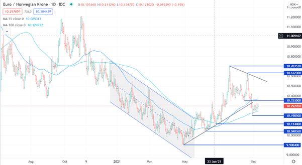 Will Recent EUR/NOK, USD/NOK Gains Last?