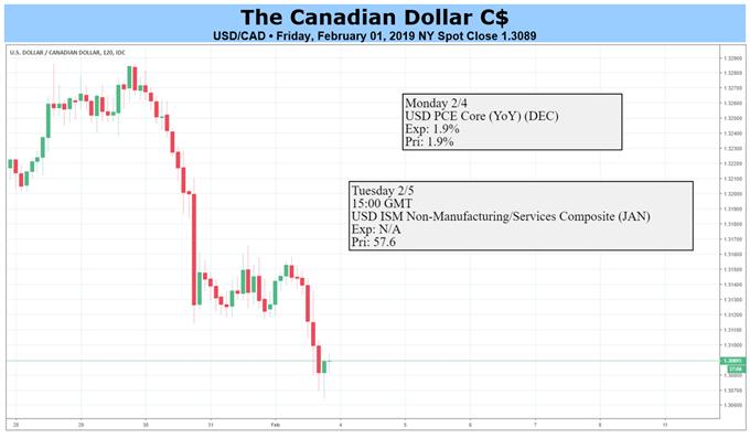 CAD Price Chart