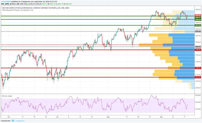 US Equity Analysis: Nasdaq Dip Buying Possible, DJIA Eyes Topside Target