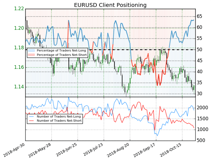 EUR Choppy as Merkel Begins Exit, Short Term Drivers Support USD - US Market Open