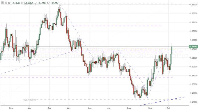 Daily Chart of Equally-Weighted Pound Index