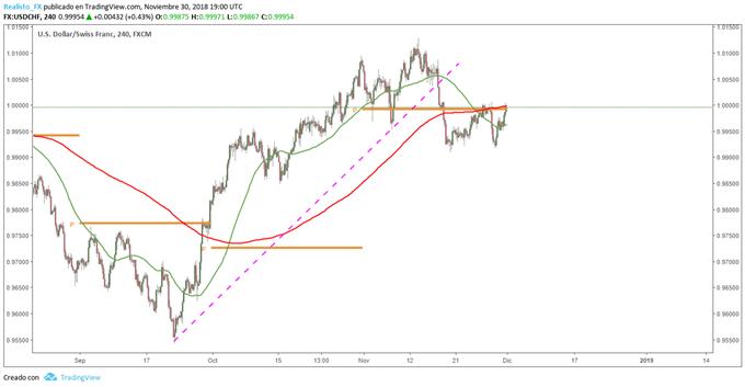 USD/CHF en Pivot Mensual: Cautela