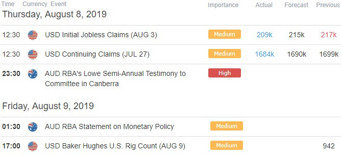 AUD/USD Economic Calendar - Australian Dollar vs US Dollar Data Releases