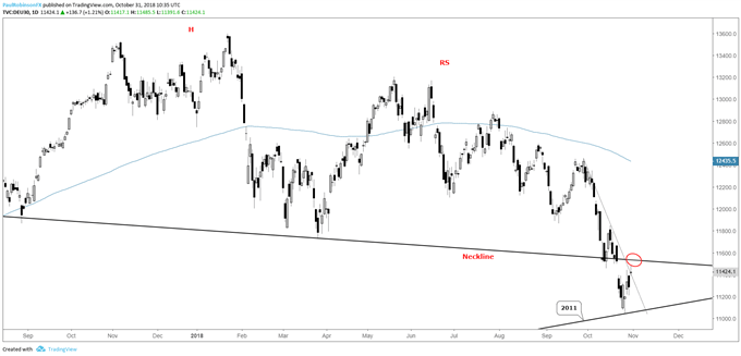 dax daily chart, between neckline and 2011 t-line