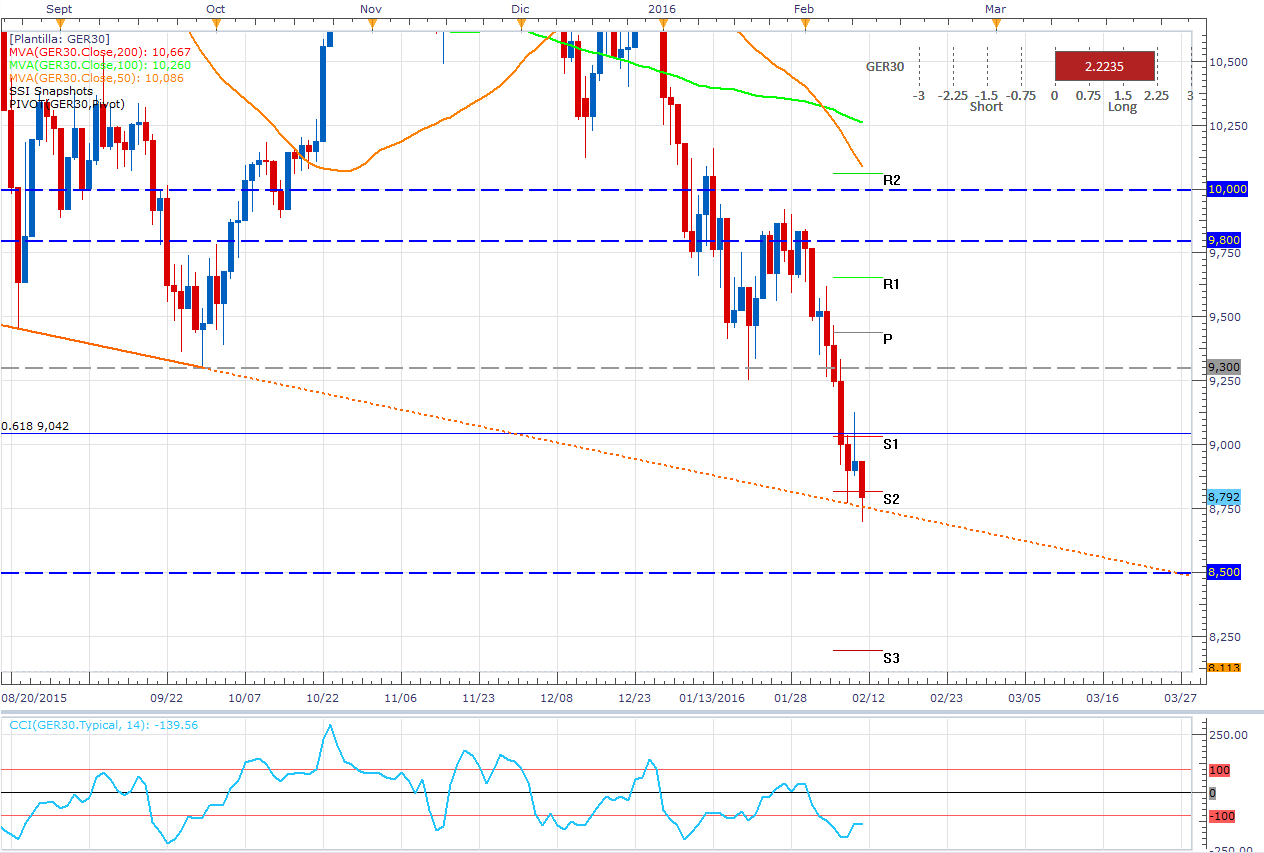El DAX reacciona al EUR/USD y cae nuevamente a un nivel crítico