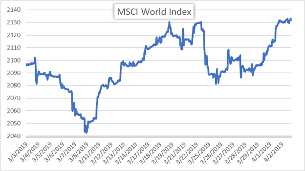 MSCI World Equity Index Global Stock Market Price Chart