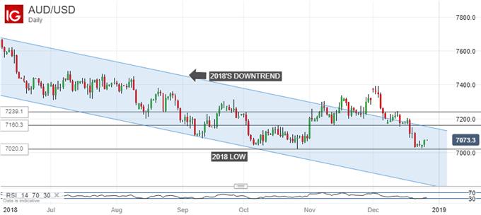 Australian Dollar Slips As China Industrial Profits Log Shock Fall