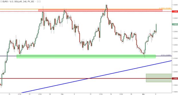 EUR/USD Pops as Dollar Bears Back in the Driver Seat: ECB, BoJ Await