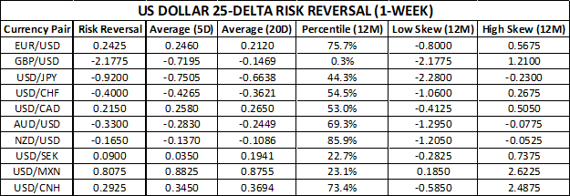 US Dollar Risk Reversals Chart