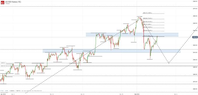S&P 500 Index Chartanalyse
