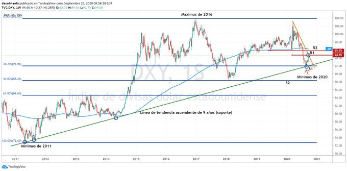 Gráfico técnico del índice del dólar estadounidense