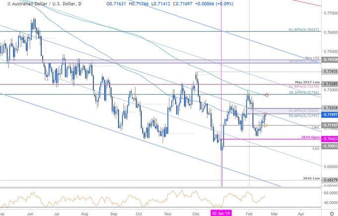 AUD/USD Price Chart - Australian Dollar vs US Dollar Daily