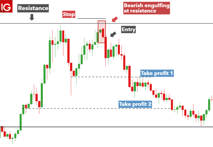 Bearish engulfing pattern validated by level of resistance