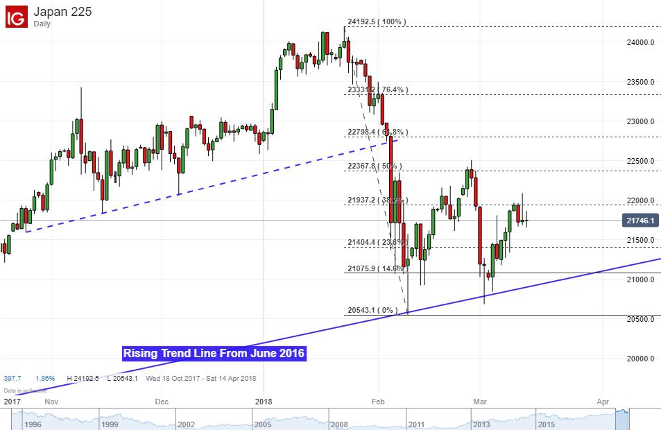 Asian Stocks Echo Wall Street Drop On Tillerson Oust Nz