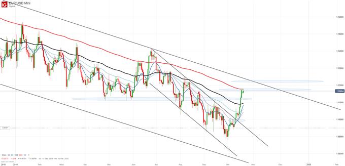 Dollar Euro Kurs Prognose 2020