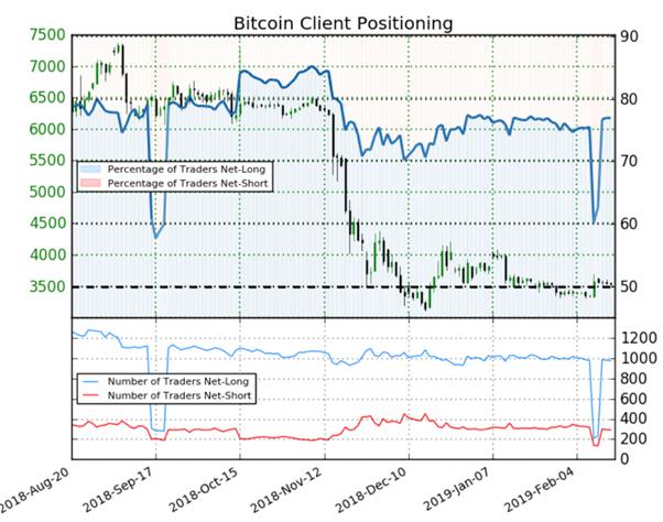 Bitcoin : avec 77% de particuliers à l'achat, le signal du Sentiment est baissier